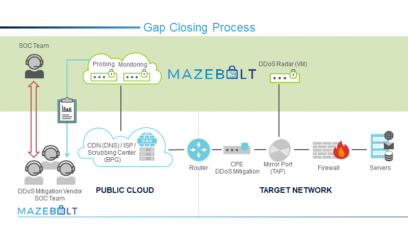 MazeBolt Technologies - GAP Closing Process