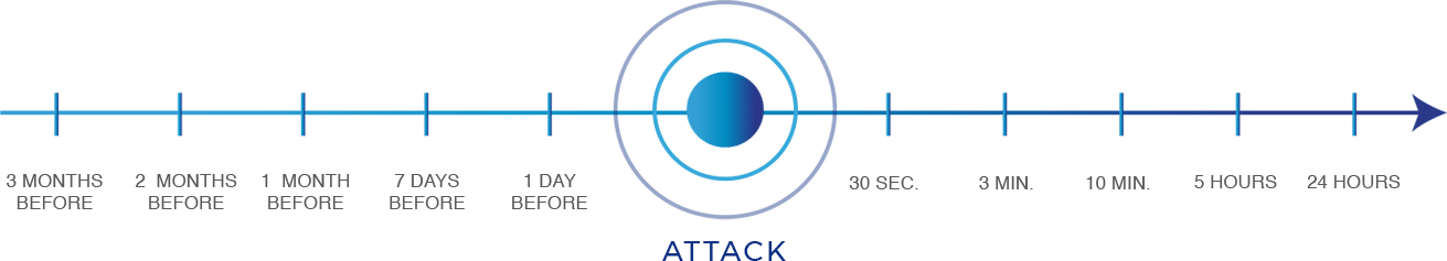 Detecting and Eliminating DDoS Threats Before an Attack – MazeBolt Technologies